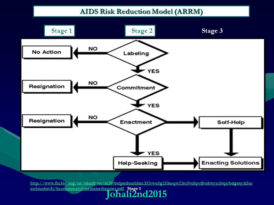 AIDS Risk Reduction Model (ARRM)