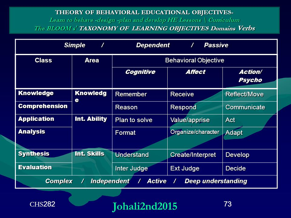THEORY OF BEHAVIORAL EDUCATIONAL OBJECTIVES- Learn to behave -design -plan and develop HE Lessons \ Curriculum The BLOOM s' TAXONOMY OF LEARNING OBJECTIVES Domains Verbs