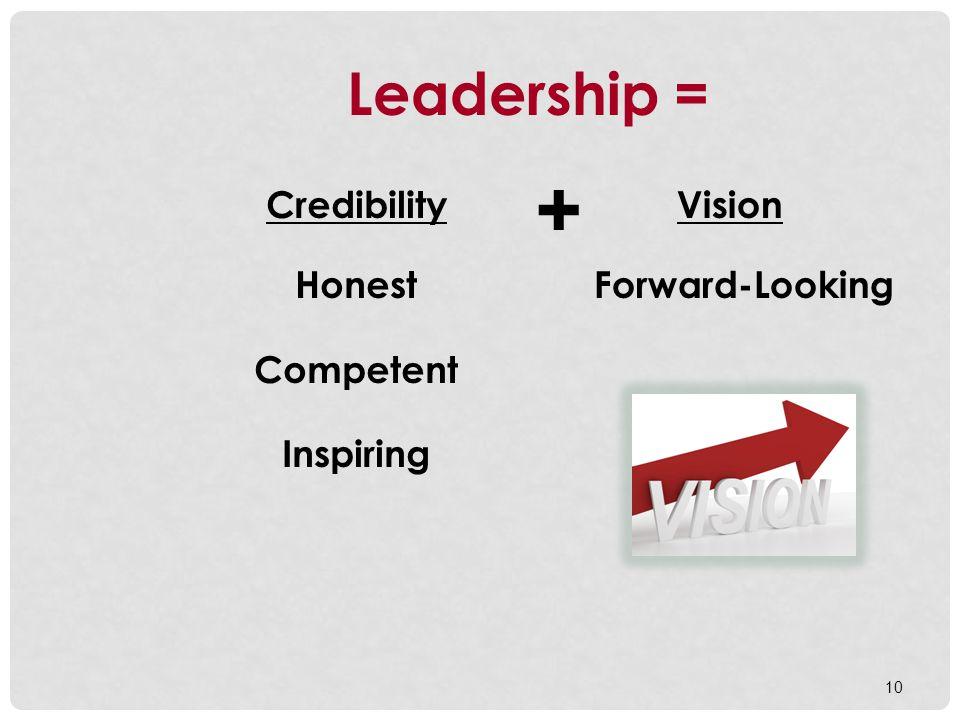 + Leadership = Credibility Honest Competent Inspiring Vision