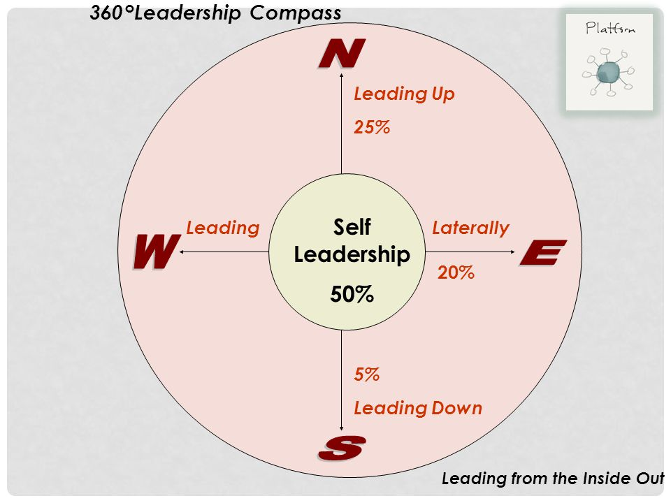 N W E S Self Leadership 50% 360°Leadership Compass Leading Up 25%