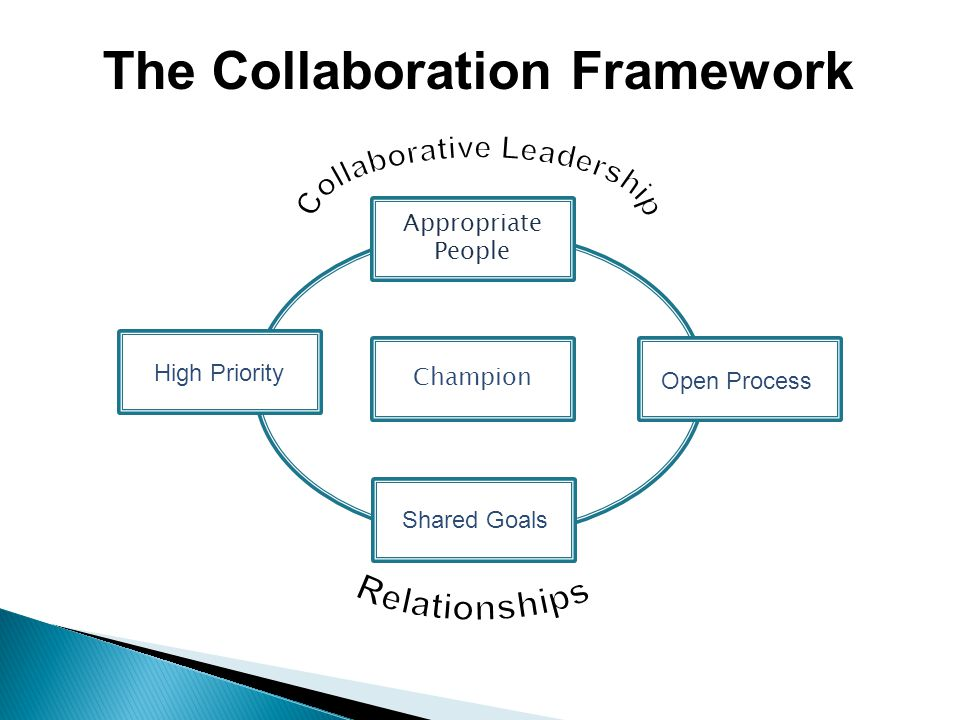 Collaborative Leadership and You! - ppt video online download