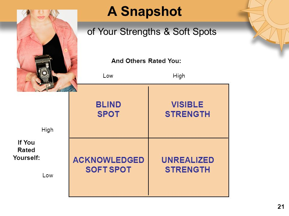 A Snapshot of Your Strengths & Soft Spots BLIND SPOT VISIBLE STRENGTH