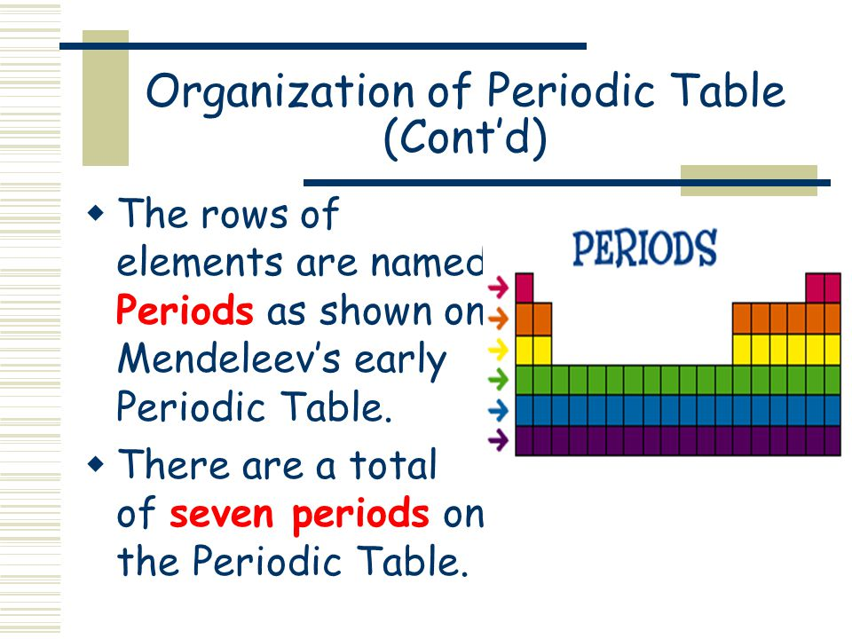 Organization of Periodic Table (Cont'd)