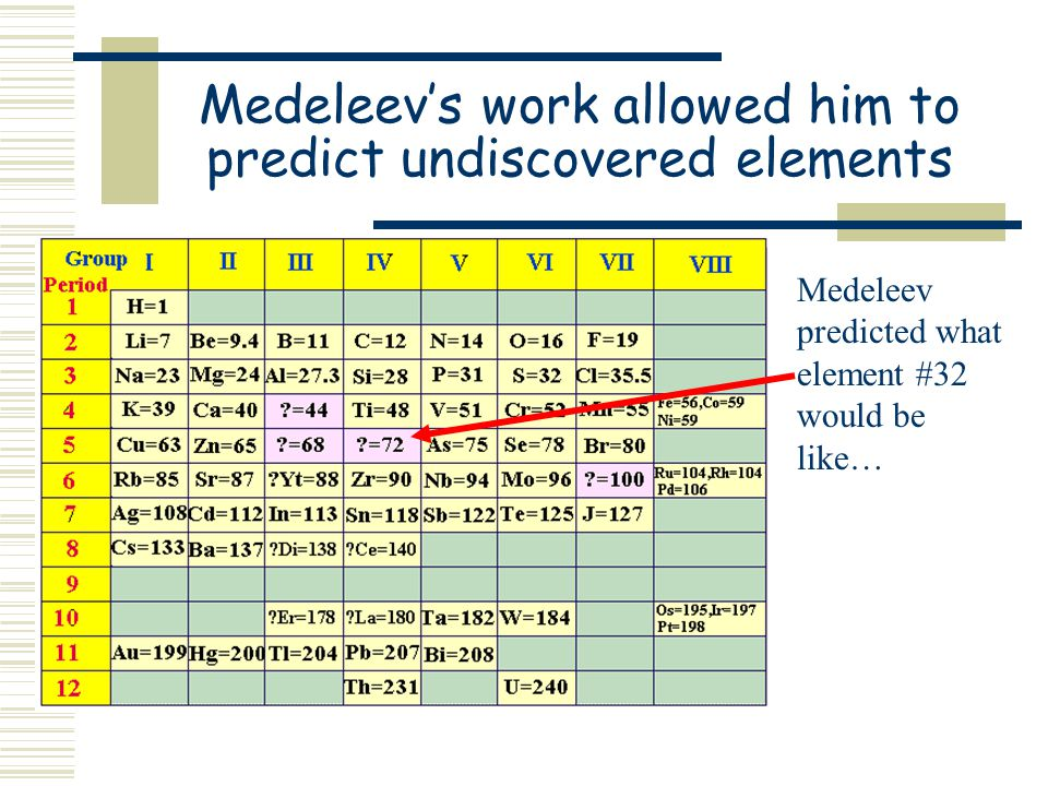 Medeleev's work allowed him to predict undiscovered elements