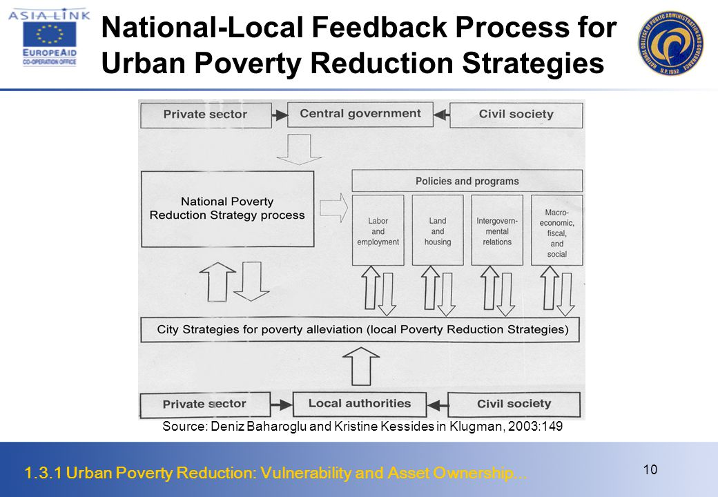 National-Local Feedback Process for Urban Poverty Reduction Strategies
