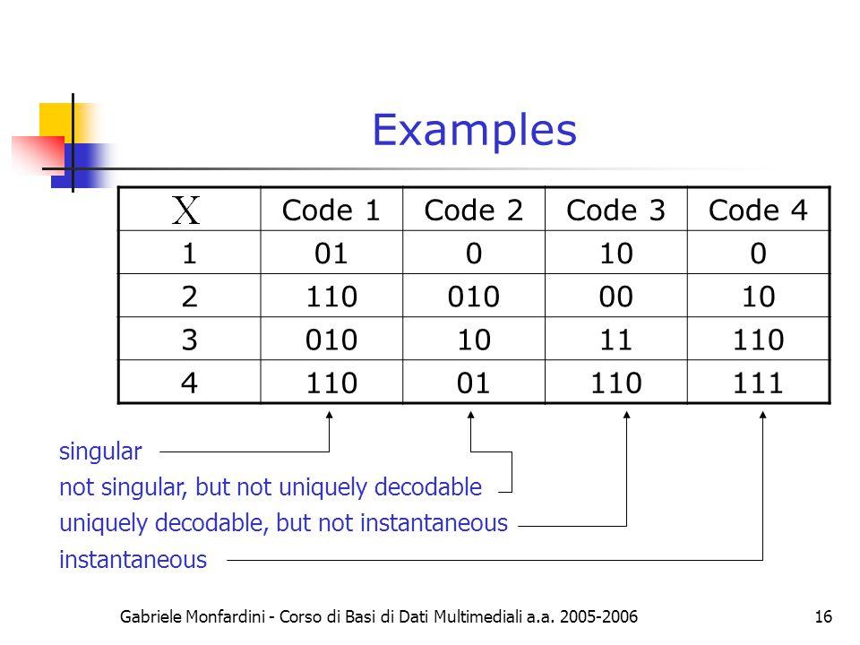 Examples Code 1 Code 2 Code 3 Code 4 1 01 10 2 110 010 00 3 11 4 111