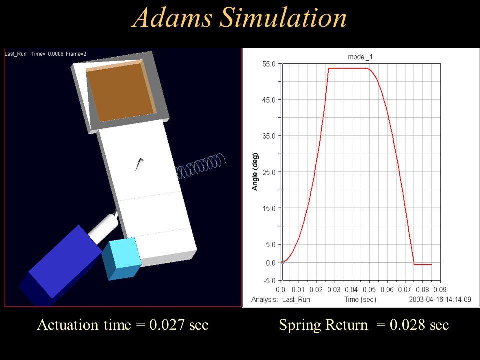 Adams Simulation Actuation time = 0.027 sec Spring Return = 0.028 sec