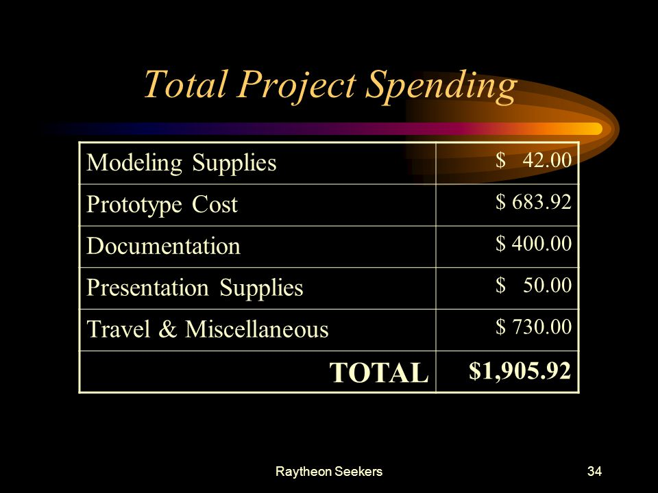 Total Project Spending
