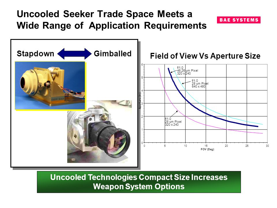 Uncooled Technologies Compact Size Increases Weapon System Options