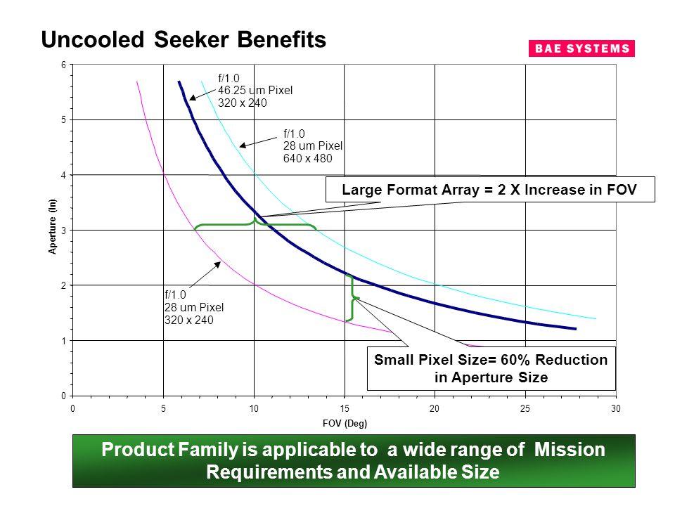 Uncooled Seeker Benefits
