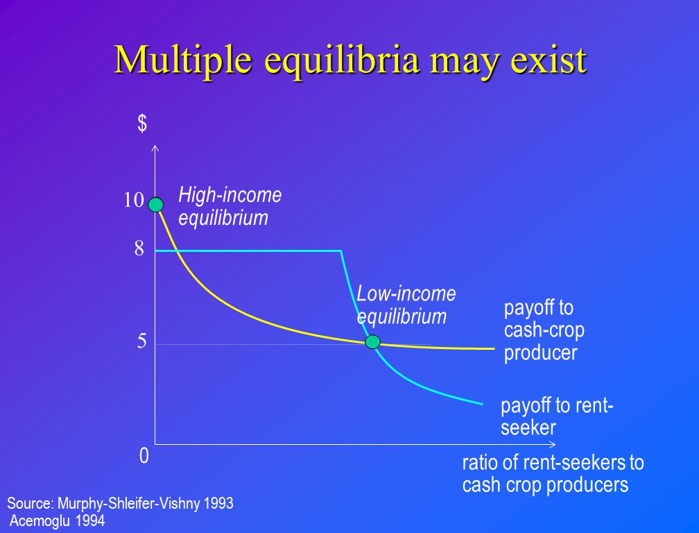 Multiple equilibria may exist
