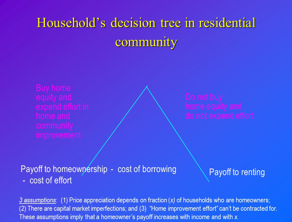 Household's decision tree in residential community