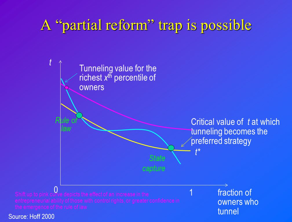 A partial reform trap is possible