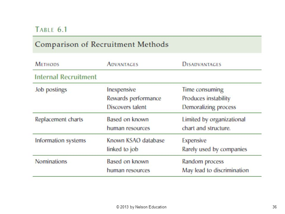 Table 6.1 (p. 248) summarizes the advantages and disadvantages of different recruitment methods. Internal recruitment has the advantage of dealing with known quantities. Furthermore, internal job applicants already have realistic expectations of life in the organization.