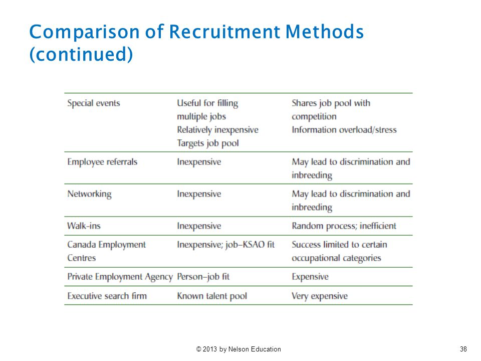 Comparison of Recruitment Methods (continued)