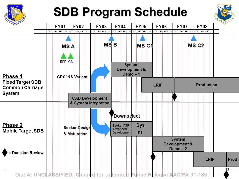 SDB Program Schedule FY01 FY02 FY03 FY04 FY05 FY06 FY07 FY08 MS B MS A