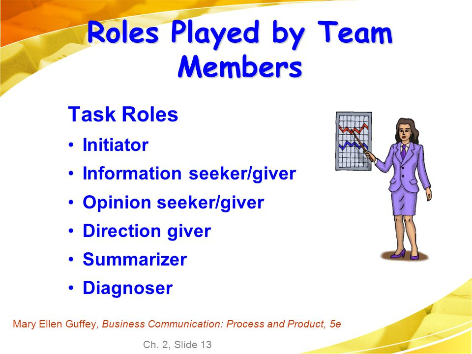 Roles Played by Team Members
