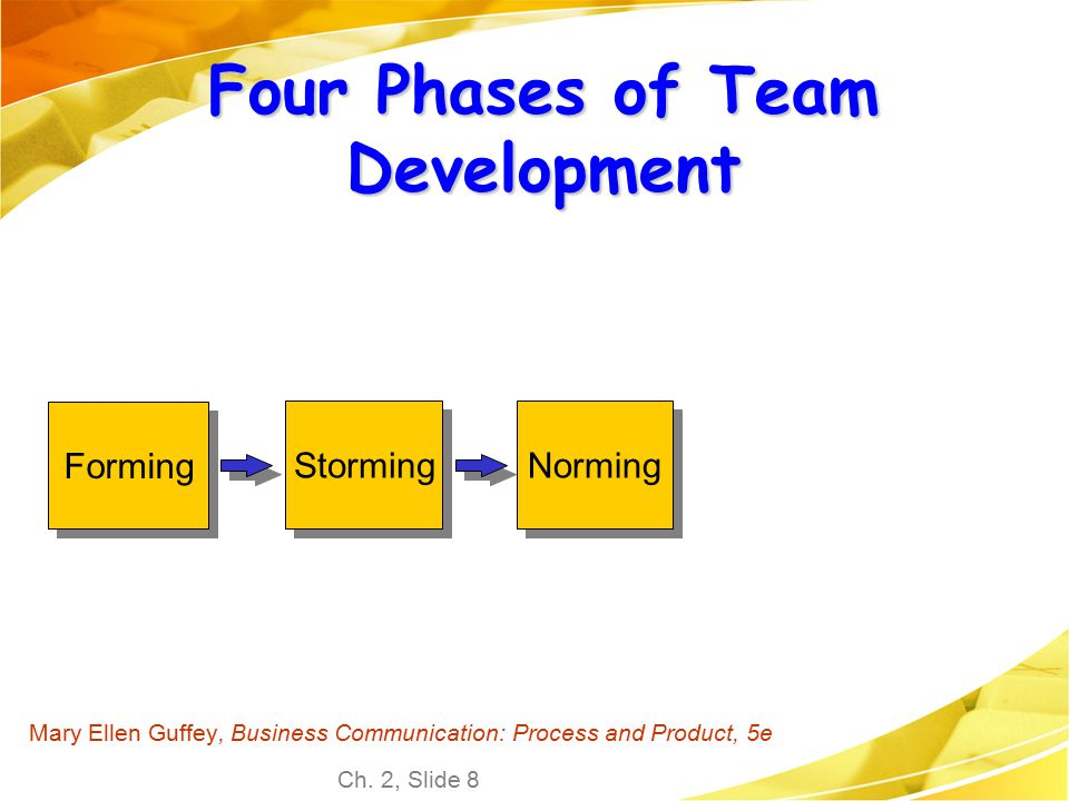 Four Phases of Team Development