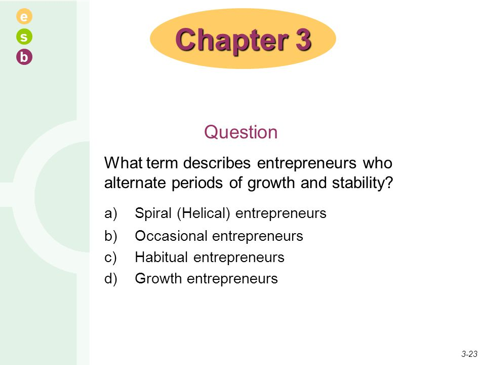 Chapter 3 a) Spiral (Helical) entrepreneurs Question
