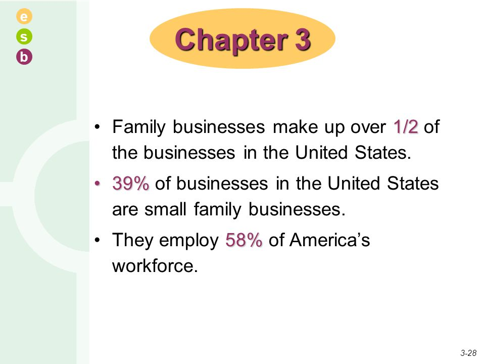 Chapter 3 Family businesses make up over 1/2 of the businesses in the United States.
