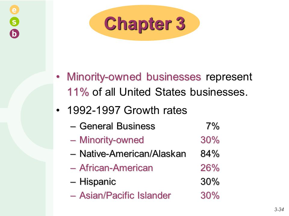 Chapter 3 Minority-owned businesses represent 11% of all United States businesses. 1992-1997 Growth rates.
