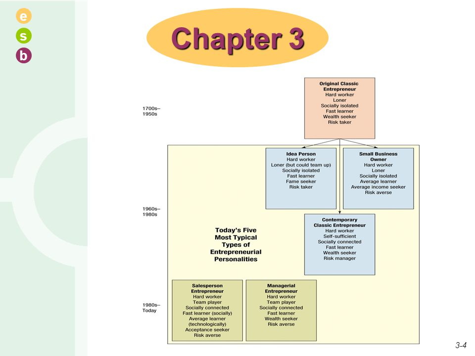 Chapter 3 Characteristics of entrepreneurs have changed through the years. Details are shown over the next few slides.