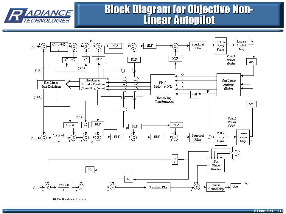 Block Diagram for Objective Non-Linear Autopilot