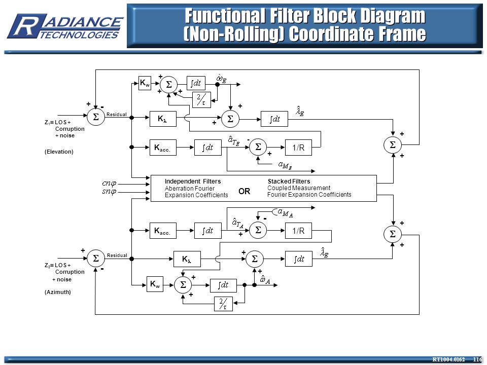 Functional Filter Block Diagram (Non-Rolling) Coordinate Frame