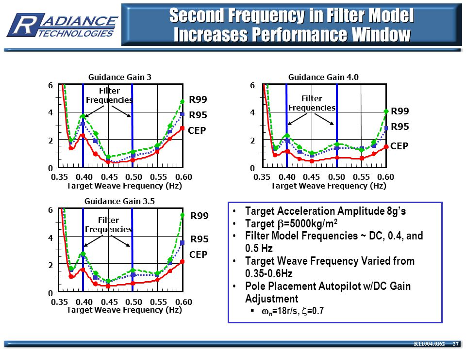 Second Frequency in Filter Model Increases Performance Window