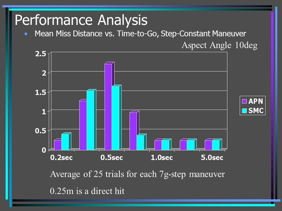 Performance Analysis Aspect Angle 10deg