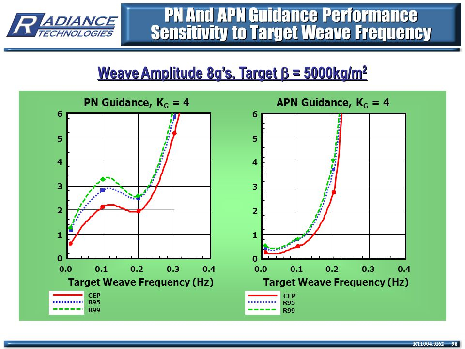 PN And APN Guidance Performance Sensitivity to Target Weave Frequency