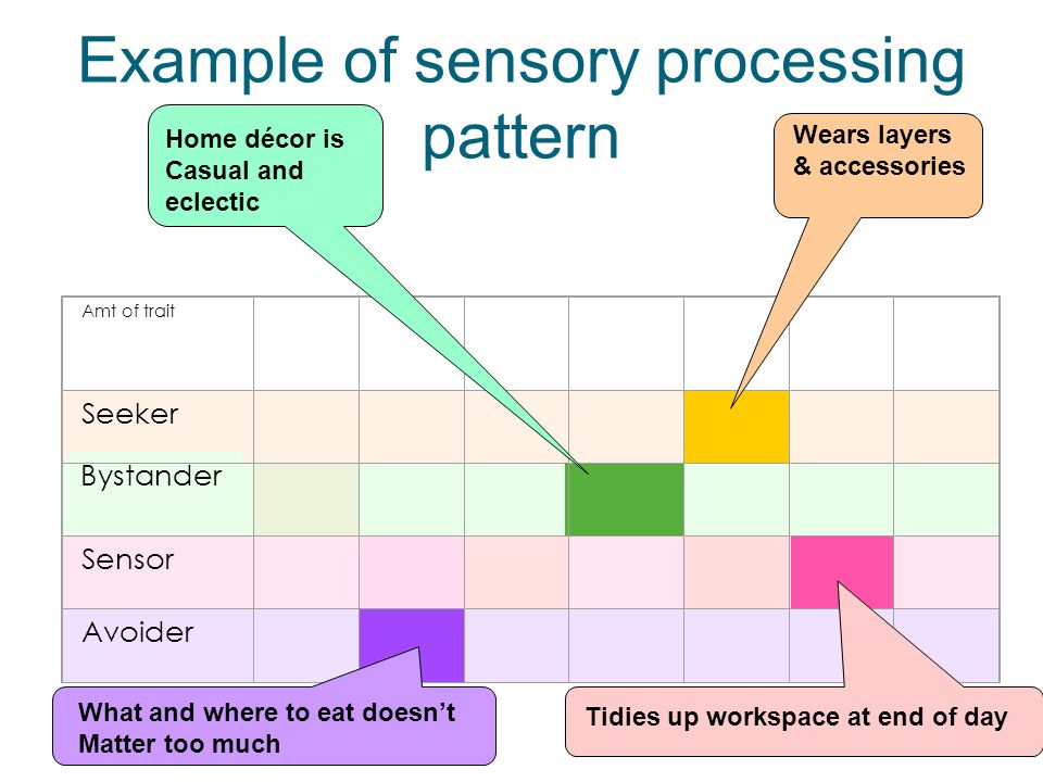 Example of sensory processing pattern