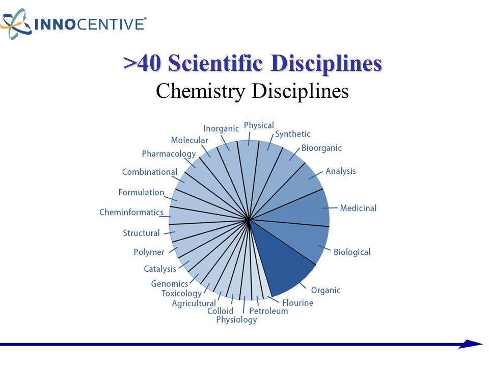 >40 Scientific Disciplines Chemistry Disciplines