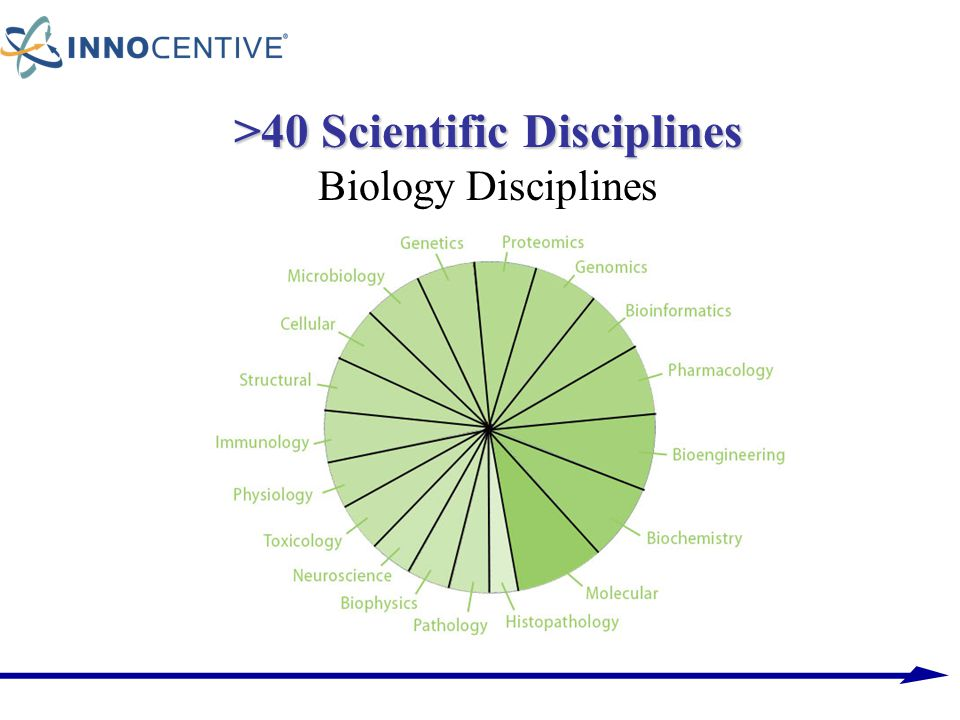 >40 Scientific Disciplines Biology Disciplines