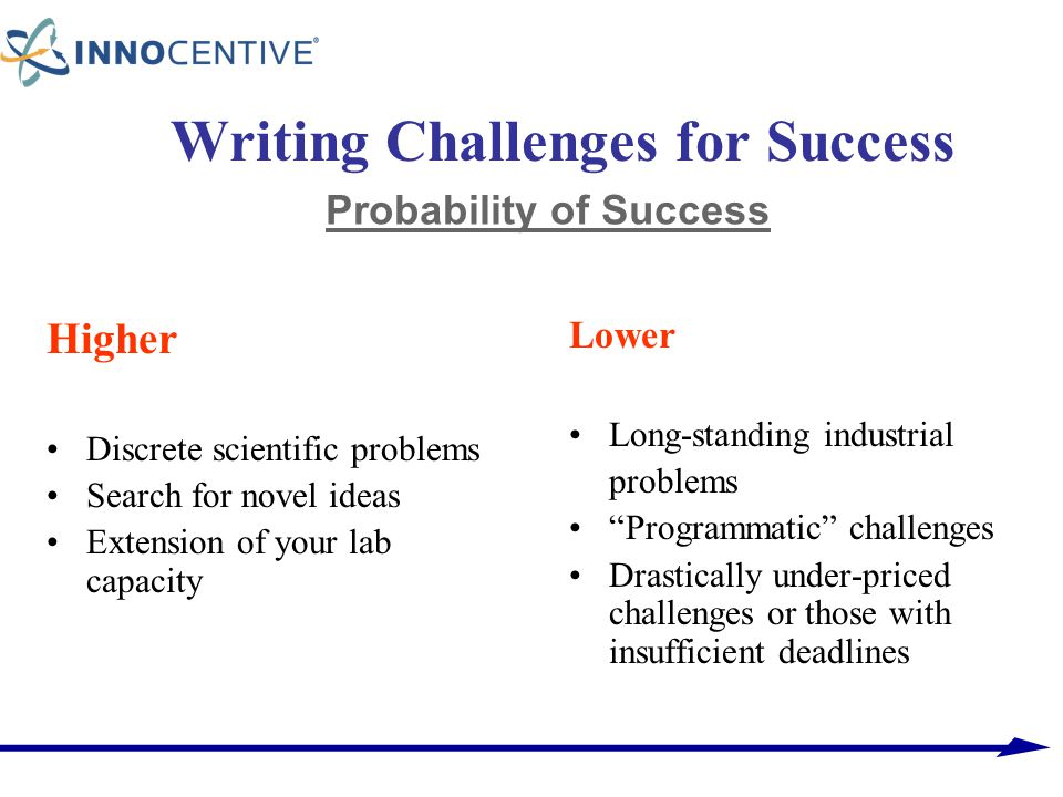 Writing Challenges for Success