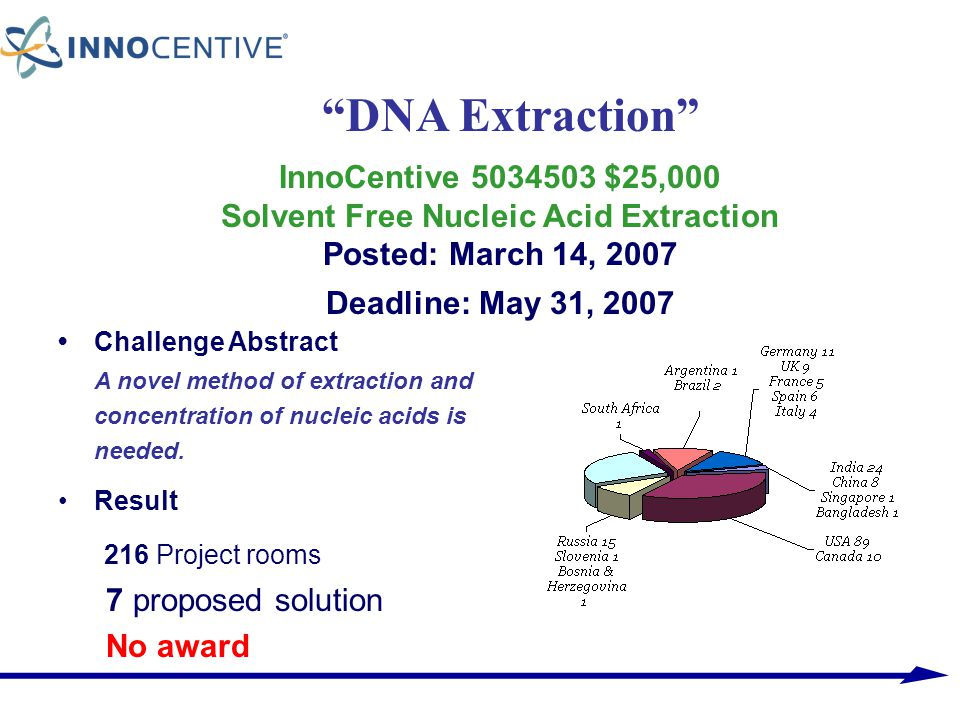 DNA Extraction 216 Project rooms