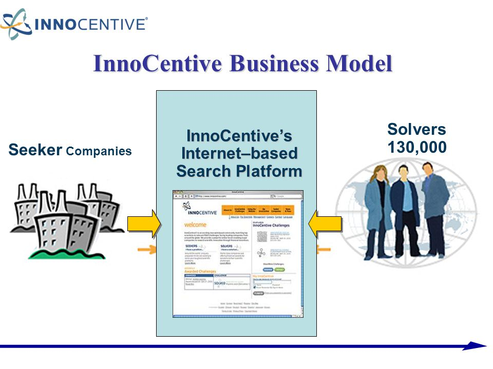 InnoCentive Business Model