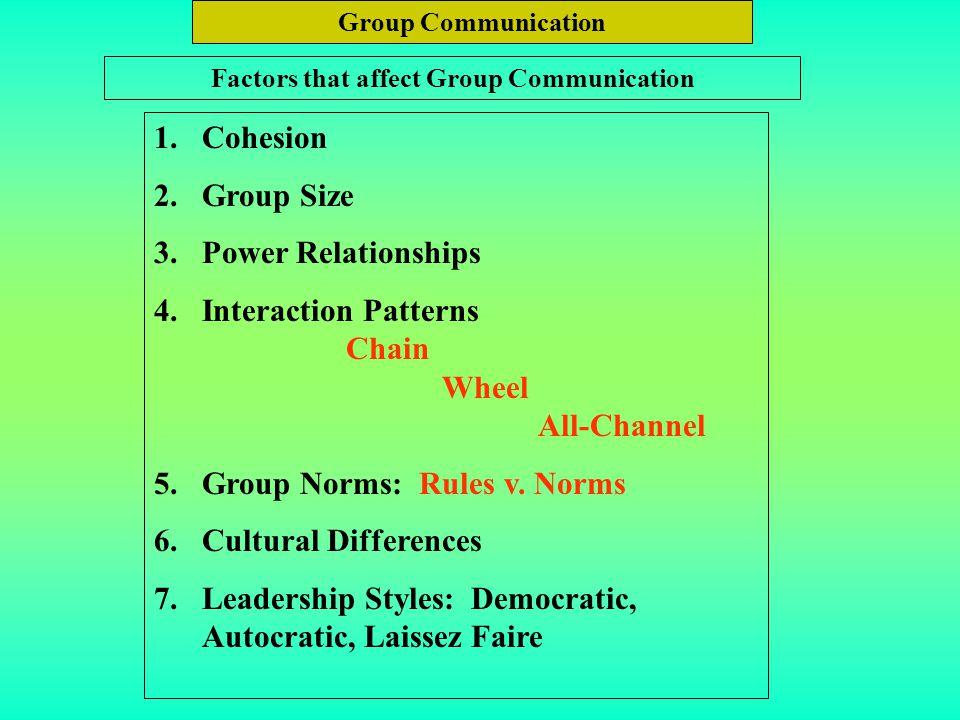 Factors that affect Group Communication
