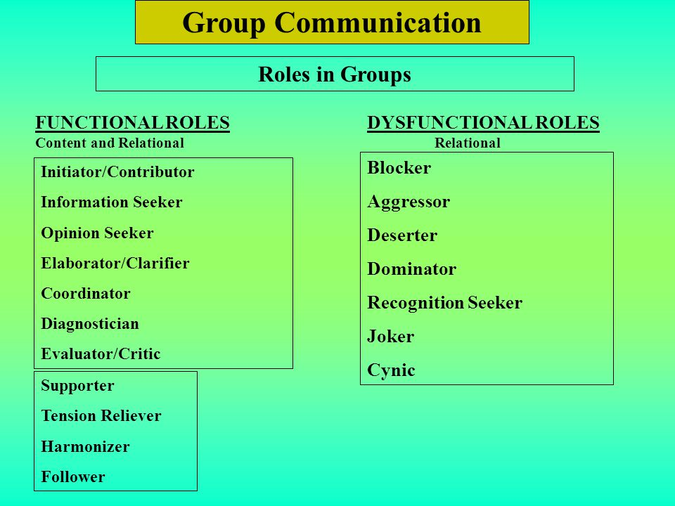 Group Communication Roles in Groups