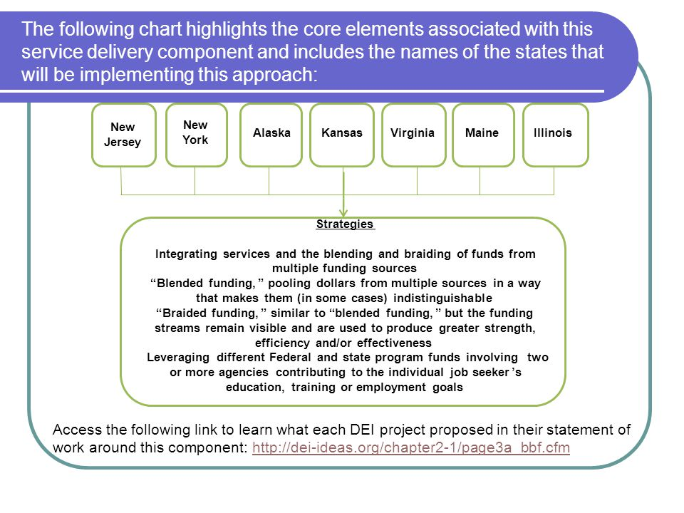 The following chart highlights the core elements associated with this service delivery component and includes the names of the states that will be implementing this approach:
