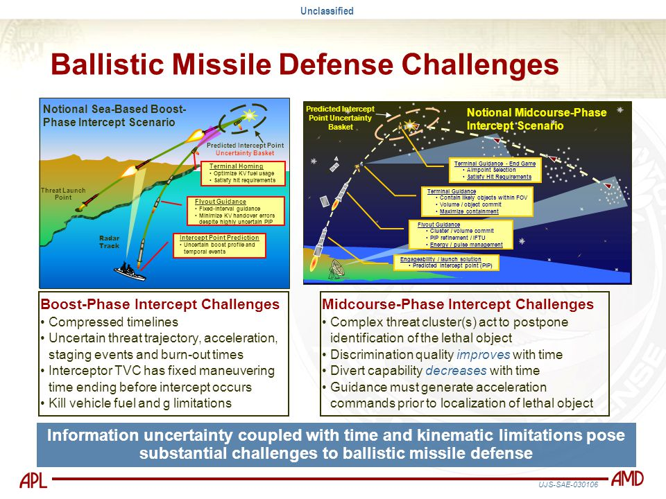 Ballistic Missile Defense Challenges