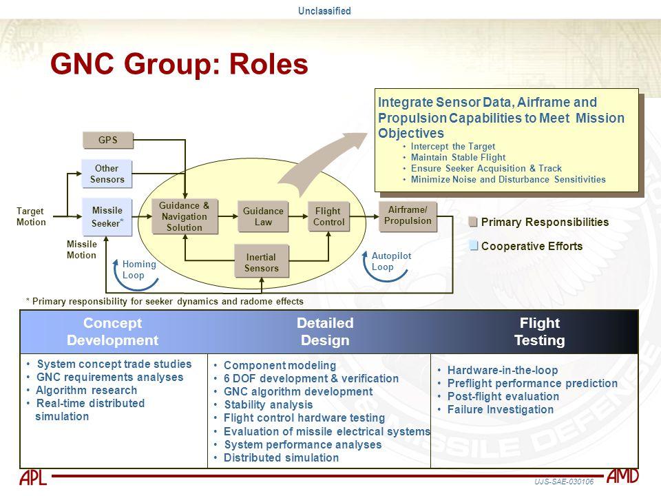 GNC Group: Roles Concept Development Detailed Design Flight Testing