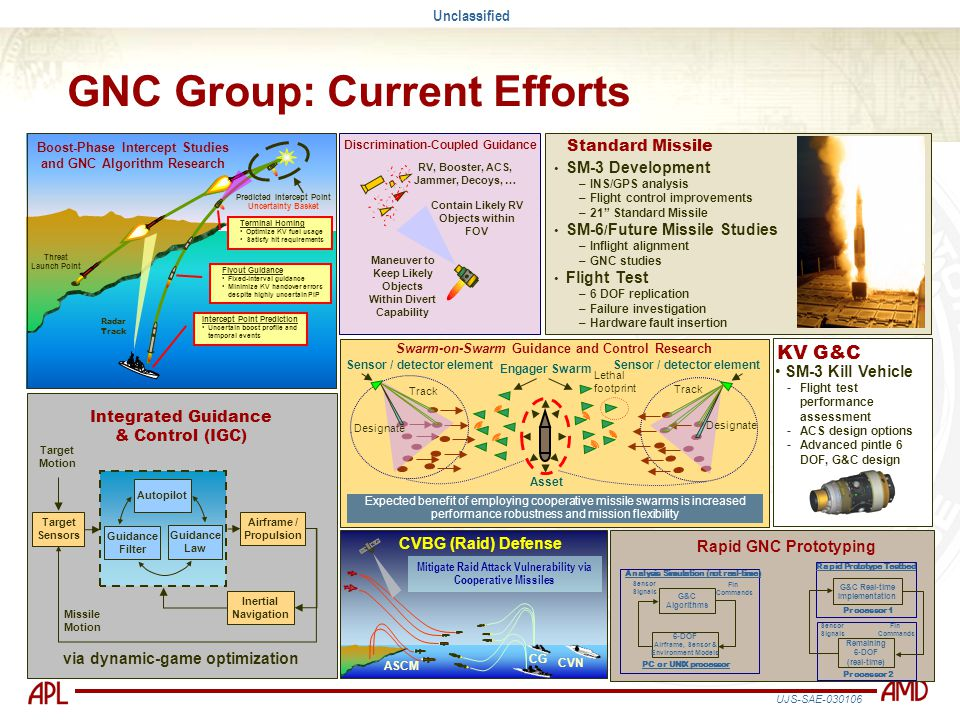 GNC Group: Current Efforts