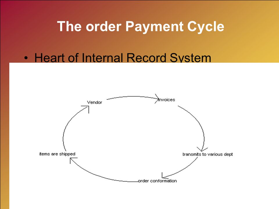 The order Payment Cycle