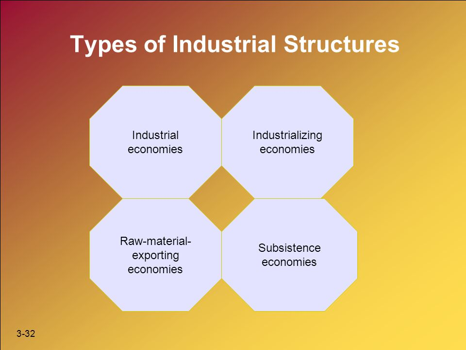 Types of Industrial Structures