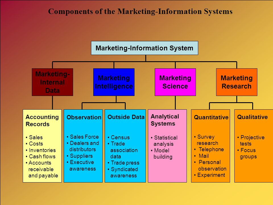 Components of the Marketing-Information Systems
