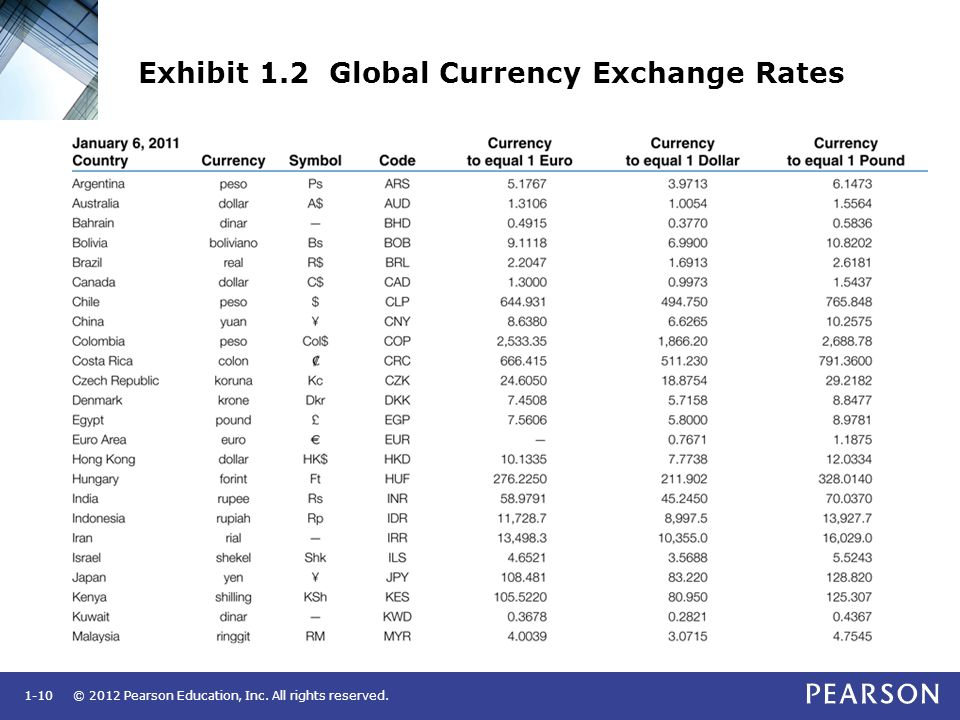 Exhibit 1.2 Global Currency Exchange Rates