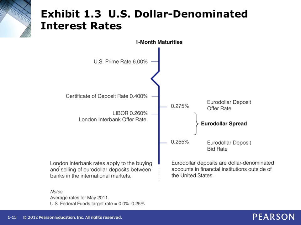 Exhibit 1.3 U.S. Dollar-Denominated Interest Rates