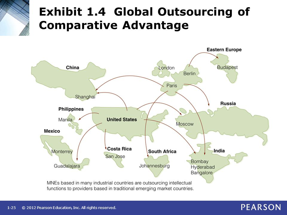 Exhibit 1.4 Global Outsourcing of Comparative Advantage