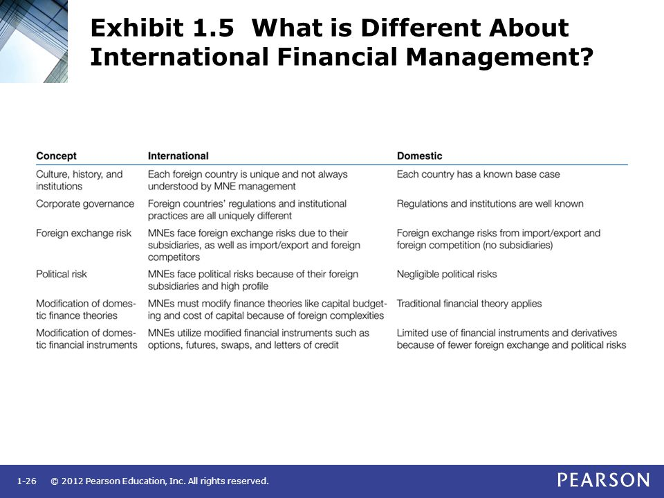 Exhibit 1.5 What is Different About International Financial Management